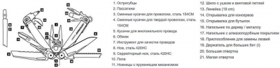 Мультитул LEATHERMAN Surge-Black, чехол MOLLE 831333